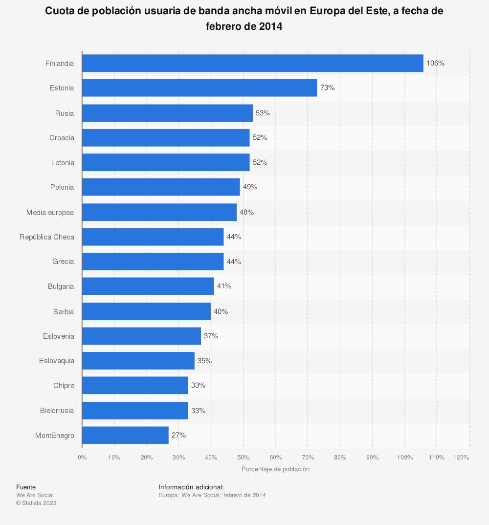 Estadística: Cuota de población usuaria de banda ancha móvil en Europa del Este, a fecha de febrero de 2014 | Statista