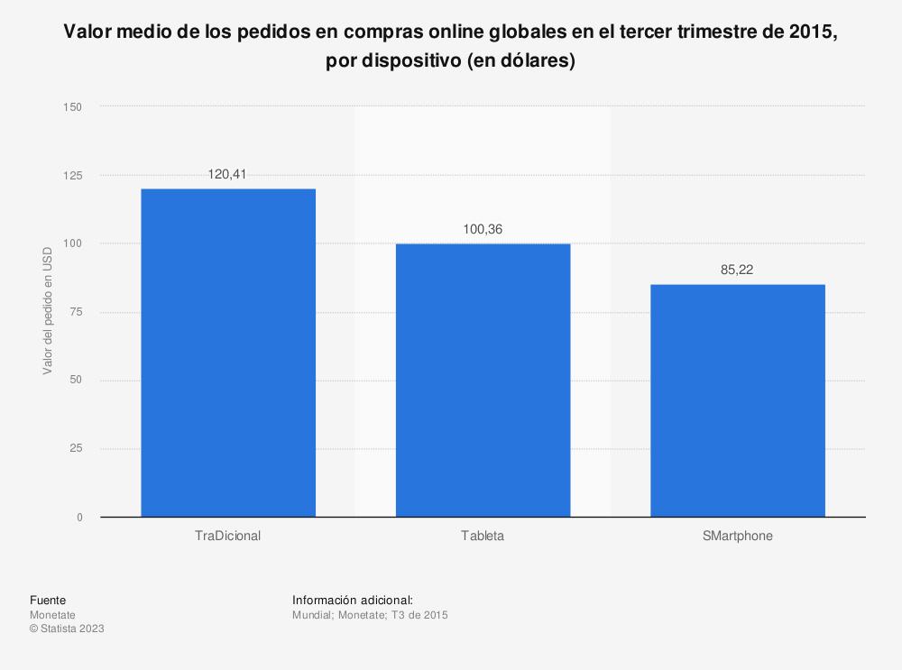 Estadística: Valor medio de los pedidos en compras online globales en el tercer trimestre de 2015, por dispositivo (en dólares) | Statista