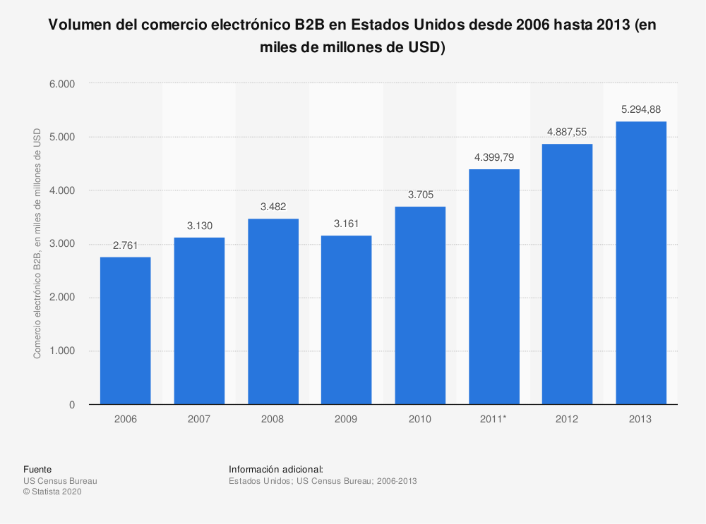 Estadística: Volumen del comercio electrónico B2B en Estados Unidos desde 2006 hasta 2013 (en miles de millones de USD) | Statista