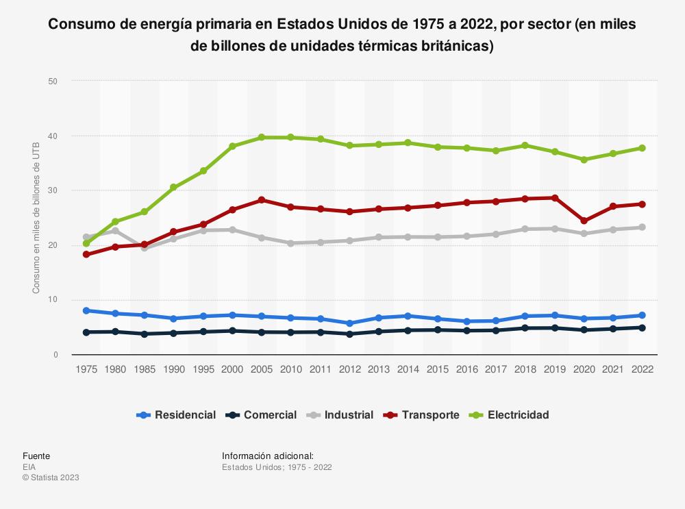 Estadística: Consumo de energía primaria en Estados Unidos de 1975 a 2019, por sector (en miles de billones de unidades térmicas británicas) | Statista