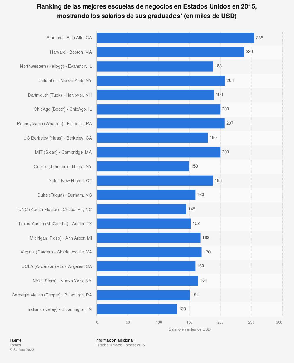 Estadística: Ranking de las mejores escuelas de negocios en Estados Unidos en 2015, mostrando los salarios de sus graduados* (en miles de USD) | Statista