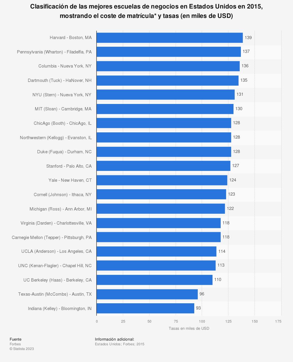 Estadística: Clasificación de las mejores escuelas de negocios en Estados Unidos en 2015, mostrando el coste de matrícula* y tasas (en miles de USD) | Statista