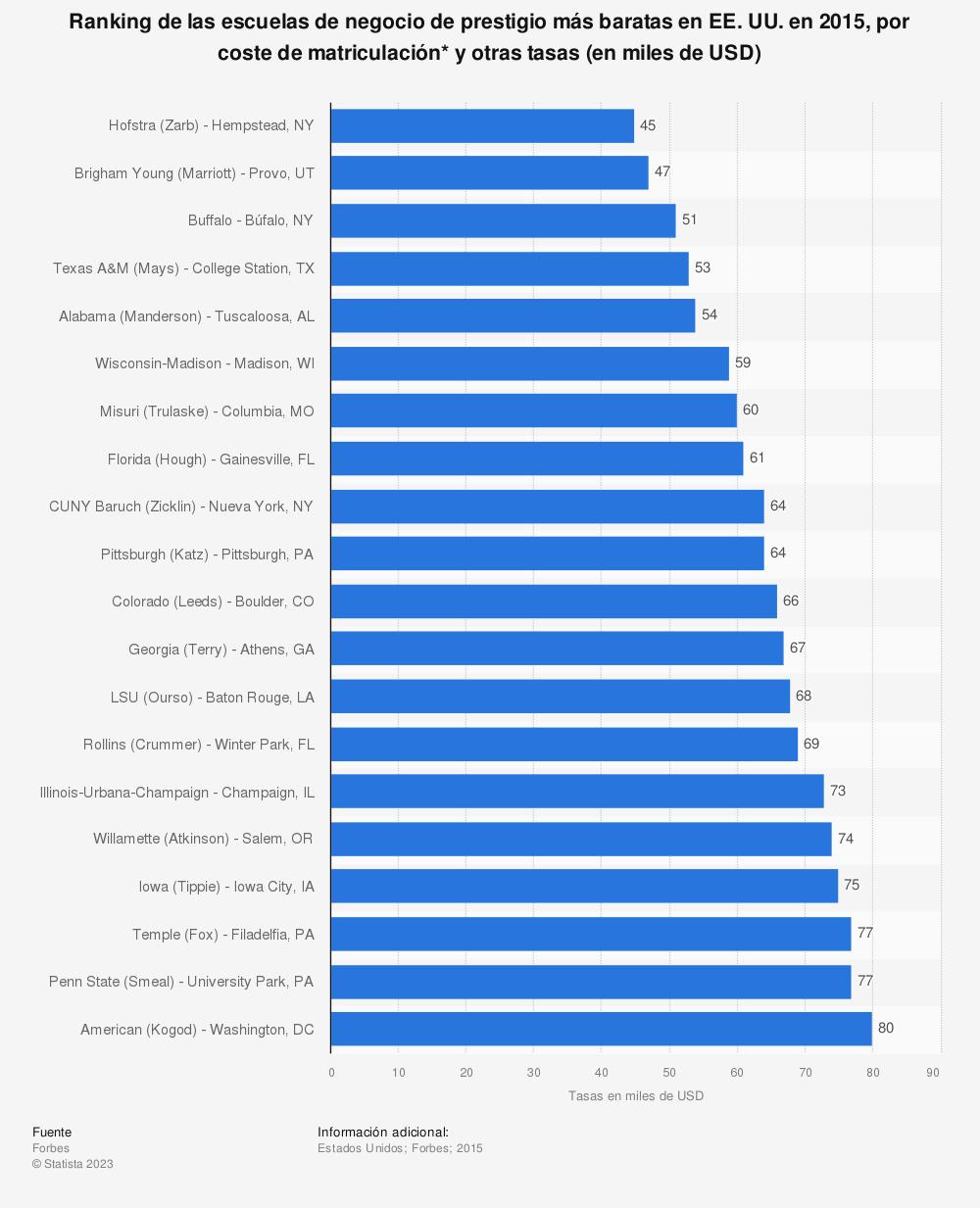 Estadística: Ranking de las escuelas de negocio de prestigio más baratas en EE. UU. en 2015, por coste de matriculación* y otras tasas (en miles de USD) | Statista