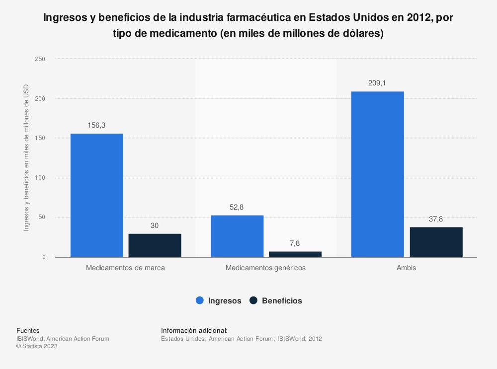Estadística: Ingresos y beneficios de la industria farmacéutica en Estados Unidos en 2012, por tipo de medicamento (en miles de millones de dólares) | Statista