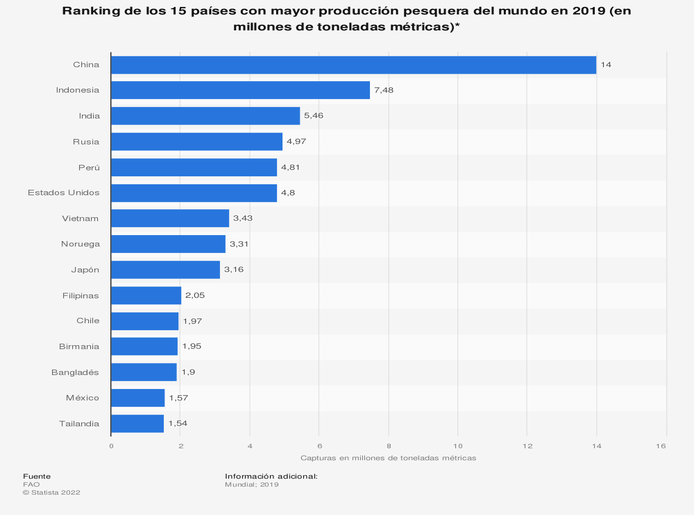 Estadística: Los diez países líderes mundiales de pesca en 2016 (en millones de toneladas métricas)* | Statista