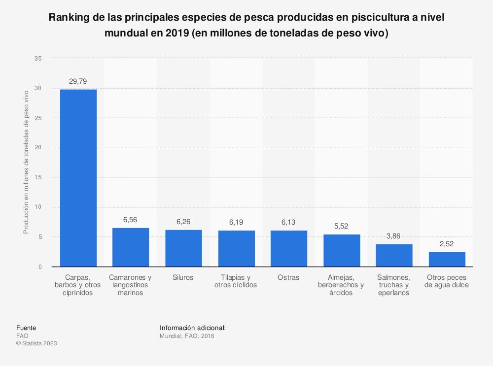 Estadística: Principales especies en producción de piscicultura en el mundo en 2016 (en millones de toneladas métricas) | Statista