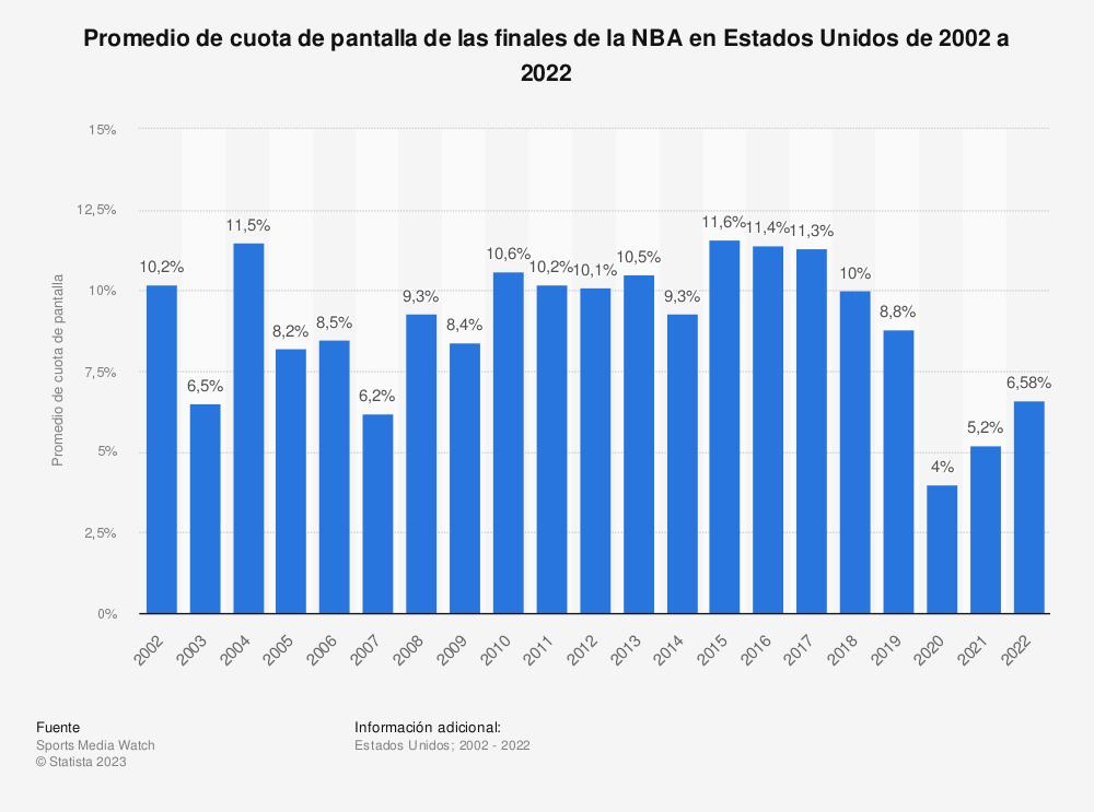 Estadística: Promedio de cuota de pantalla de las finales de la NBA en Estados Unidos de 2002 a 2020 | Statista