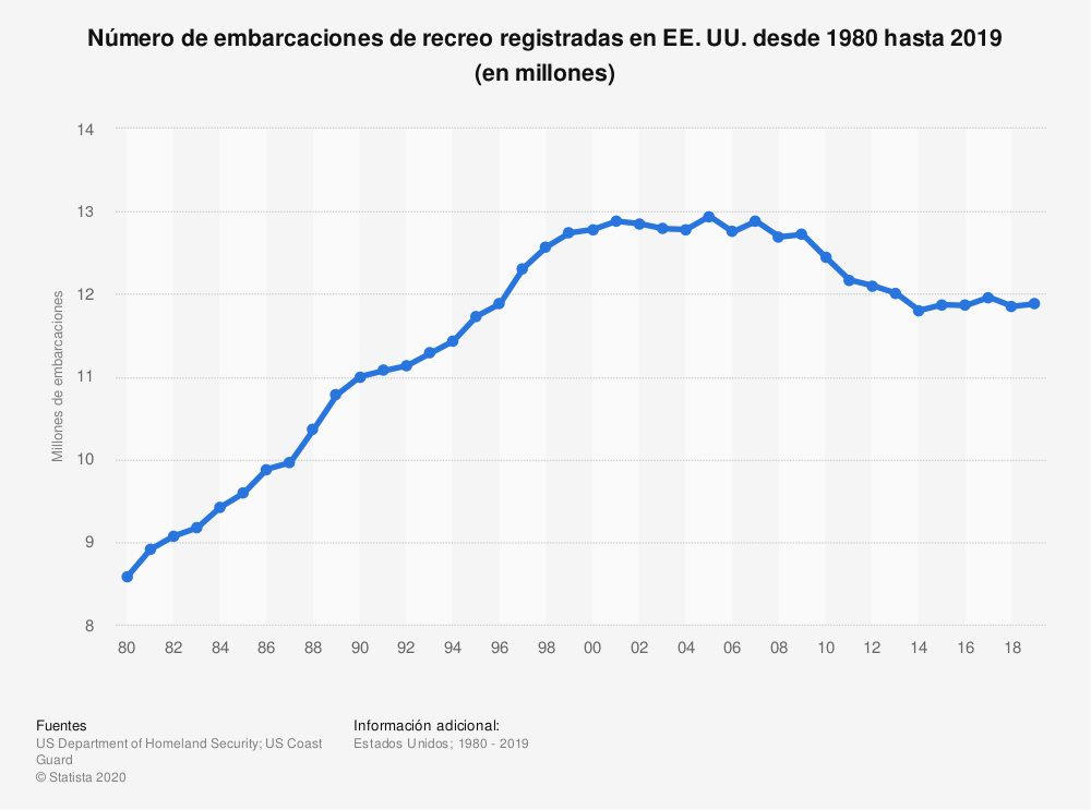 Estadística: Número de embarcaciones de recreo registradas en EE. UU. desde 1980 hasta 2019 (en millones) | Statista