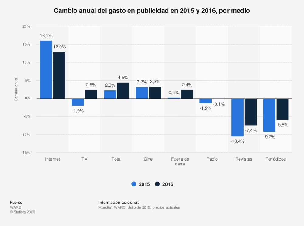 Estadística: Cambio anual del gasto en publicidad en 2015 y 2016, por medio | Statista