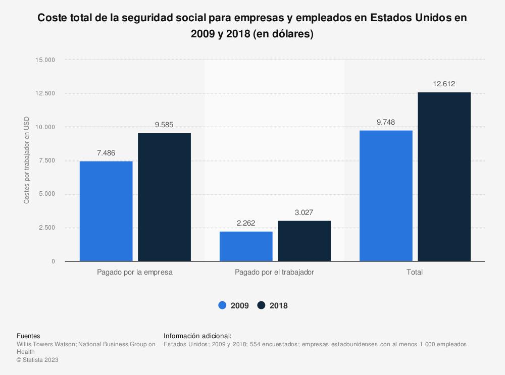 Estadística: Coste total de la seguridad social para empresas y empleados en Estados Unidos en 2009 y 2018 (en dólares) | Statista