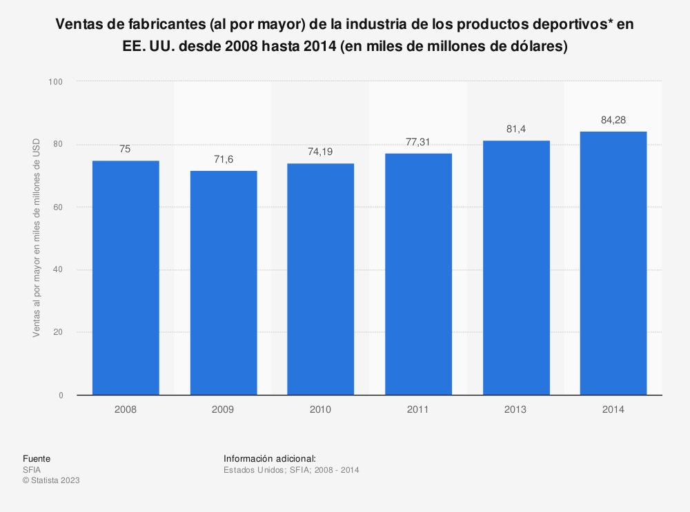 Estadística: Ventas de fabricantes (al por mayor) de la industria de los productos deportivos* en EE. UU. desde 2008 hasta 2014 (en miles de millones de dólares) | Statista