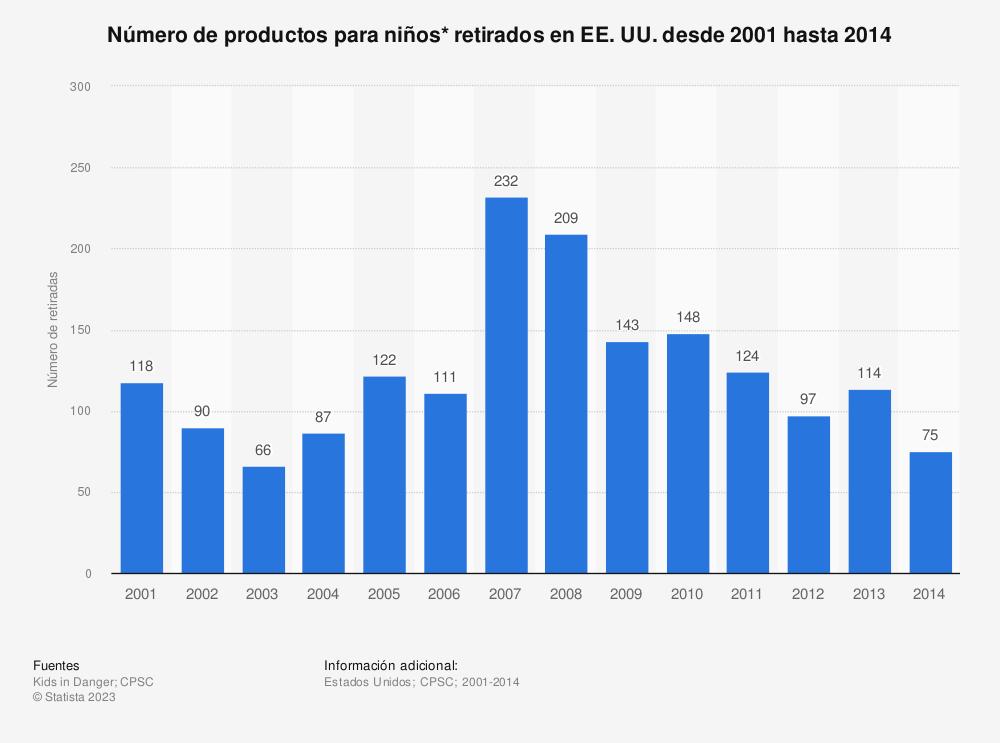 Estadística: Número de productos para niños* retirados en EE. UU. desde 2001 hasta 2014 | Statista