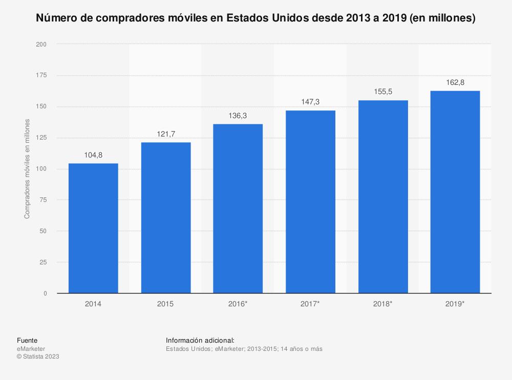 Estadística: Número de compradores móviles en Estados Unidos desde 2013 a 2019 (en millones) | Statista