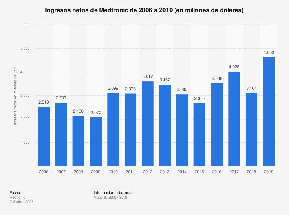 Estadística: Ingresos netos de Medtronic de 2006 a 2018 (en millones de dólares) | Statista