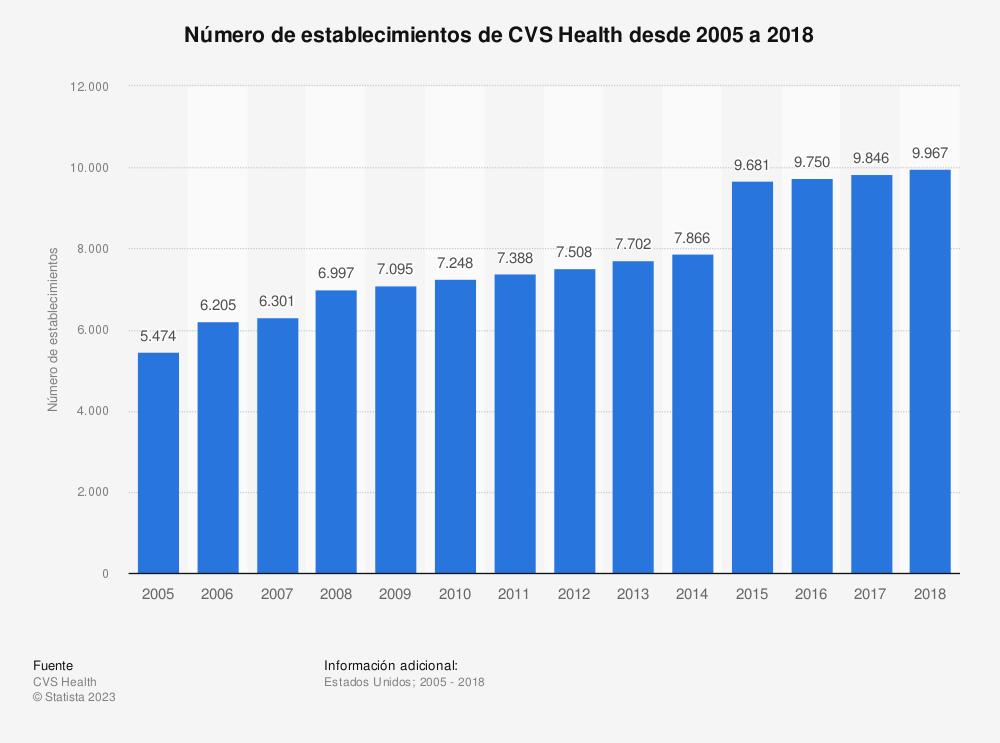 Estadística: Número de establecimientos de CVS Health desde 2005 a 2018 | Statista