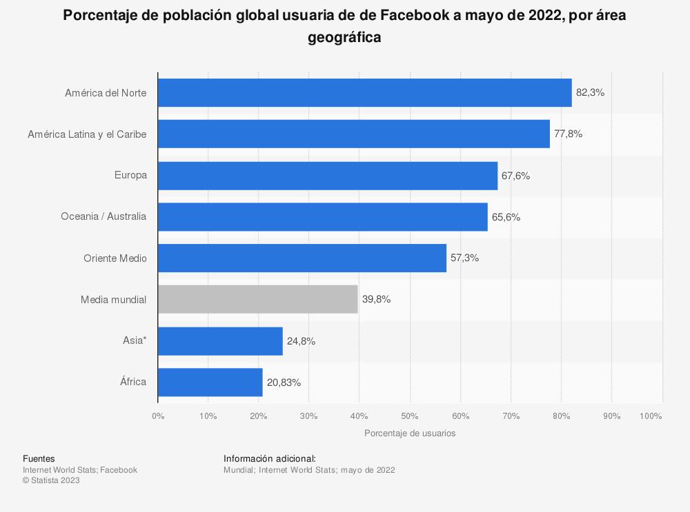 Estadística: Porcentaje de población global en línea que usa Facebook a fecha de mayo de 2014, por región | Statista