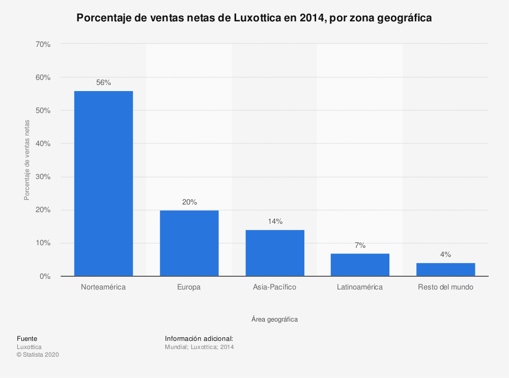 Estadística: Porcentaje de ventas netas de Luxottica en 2014, por zona geográfica | Statista