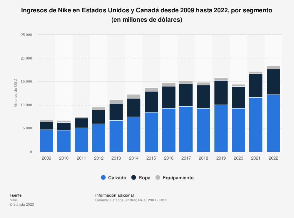 Estadística: Ingresos en Norteamérica de Nike desde 2009 hasta 2020, por segmento (en millones de dólares) | Statista