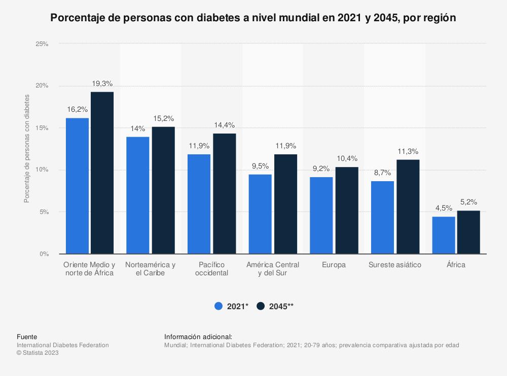Estadística: Porcentaje de personas con diabetes a nivel mundial en 2019 y 2045, por región | Statista