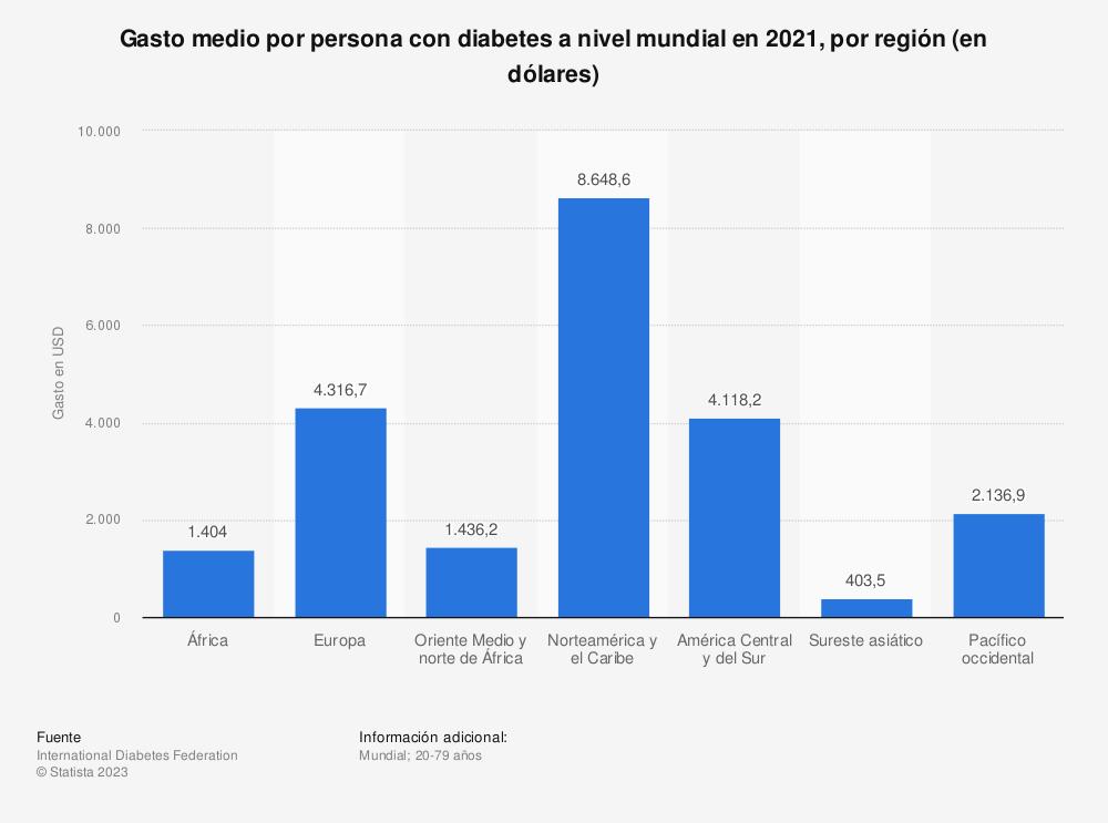 Estadística: Gasto medio por persona con diabetes a nivel mundial en 2019, por región (en dólares) | Statista