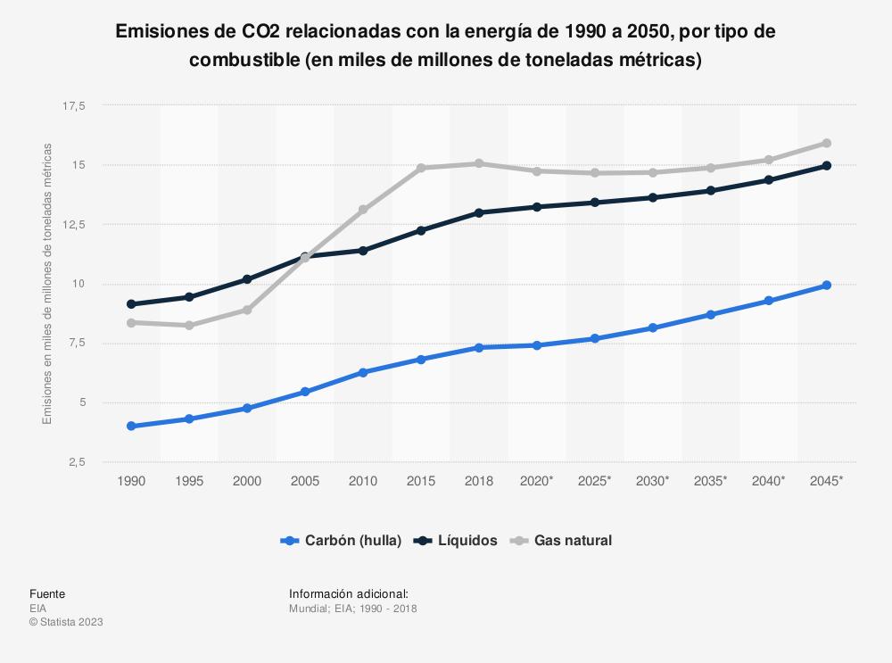 Estadística: Emisiones de CO2 relacionadas con la energía de 1990 a 2050, por tipo de combustible (en miles de millones de toneladas métricas) | Statista