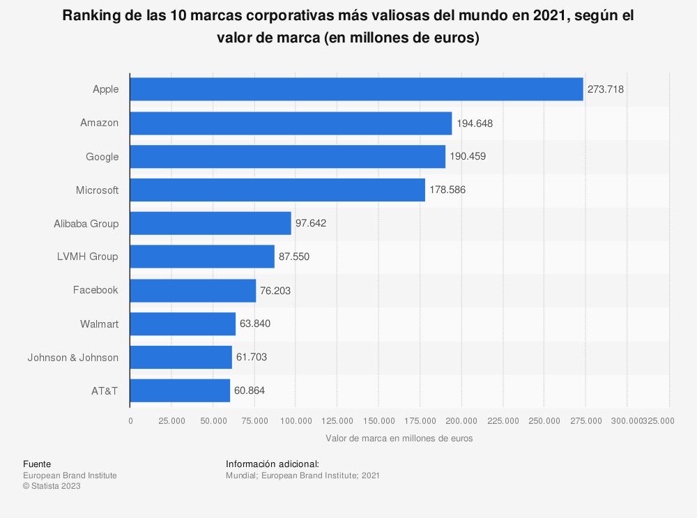 Estadística: Ranking de las 10 marcas corporativas más valiosas del mundo en 2018, según el valor de marca (en millones de euros) | Statista