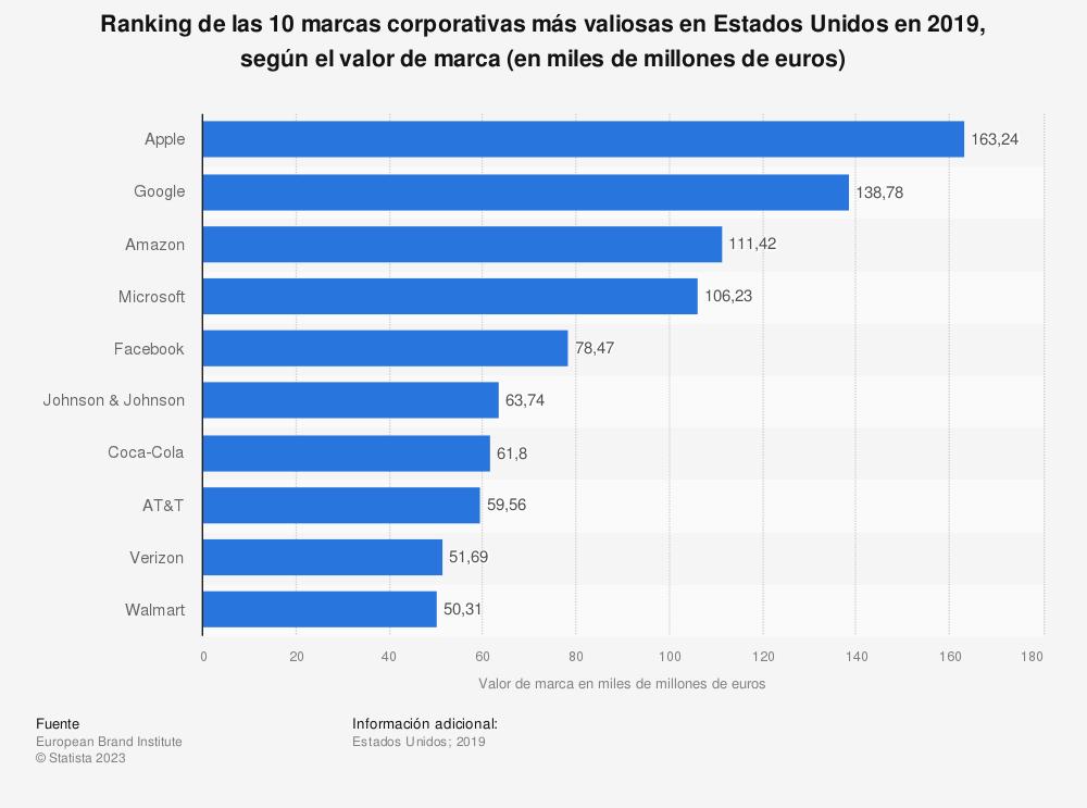 Estadística: Ranking de las 10 marcas corporativas más valiosas en Estados Unidos en 2019, según el valor de marca (en miles de millones de euros) | Statista