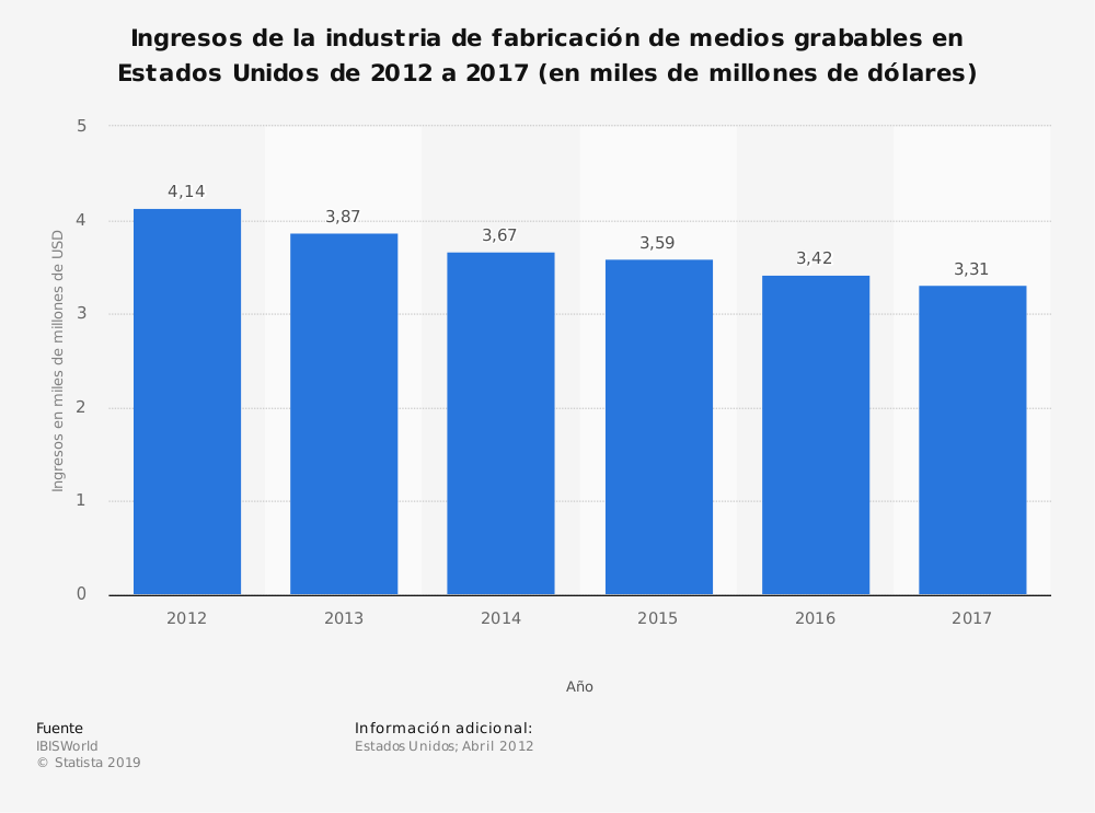 Estadística: Ingresos de la industria de fabricación de medios grabables en Estados Unidos de 2012 a 2017 (en miles de millones de dólares) | Statista