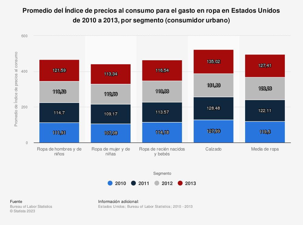 Estadística: Promedio del Índice de precios al consumo para el gasto en ropa en Estados Unidos de 2010 a 2013, por segmento (consumidor urbano) | Statista