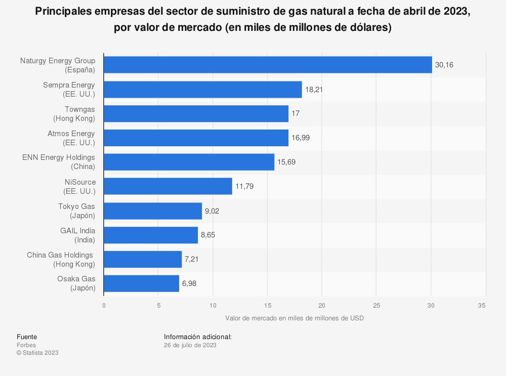 Estadística: Ranking mundial de las principales empresas del sector de suministro de gas natural a fecha de abril de 2019, por valor de mercado (en miles de millones de dólares) | Statista