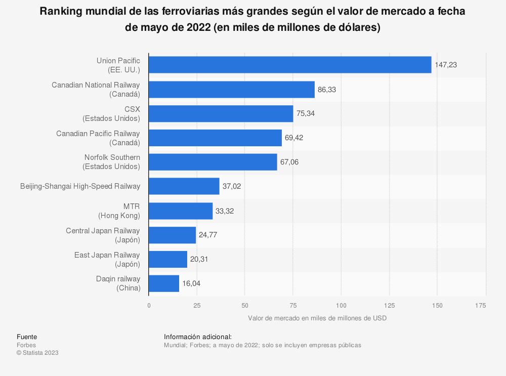 Estadística: Ranking mundial de las ferroviarias más grandes según el valor de mercado a fecha de mayo de 2020 (en miles de millones de dólares) | Statista