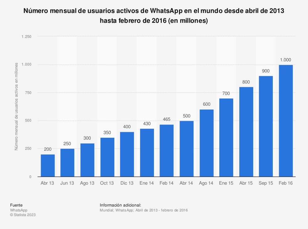 Estadística: Número mensual de usuarios activos de WhatsApp en el mundo desde abril de 2013 hasta febrero de 2016 (en millones) | Statista