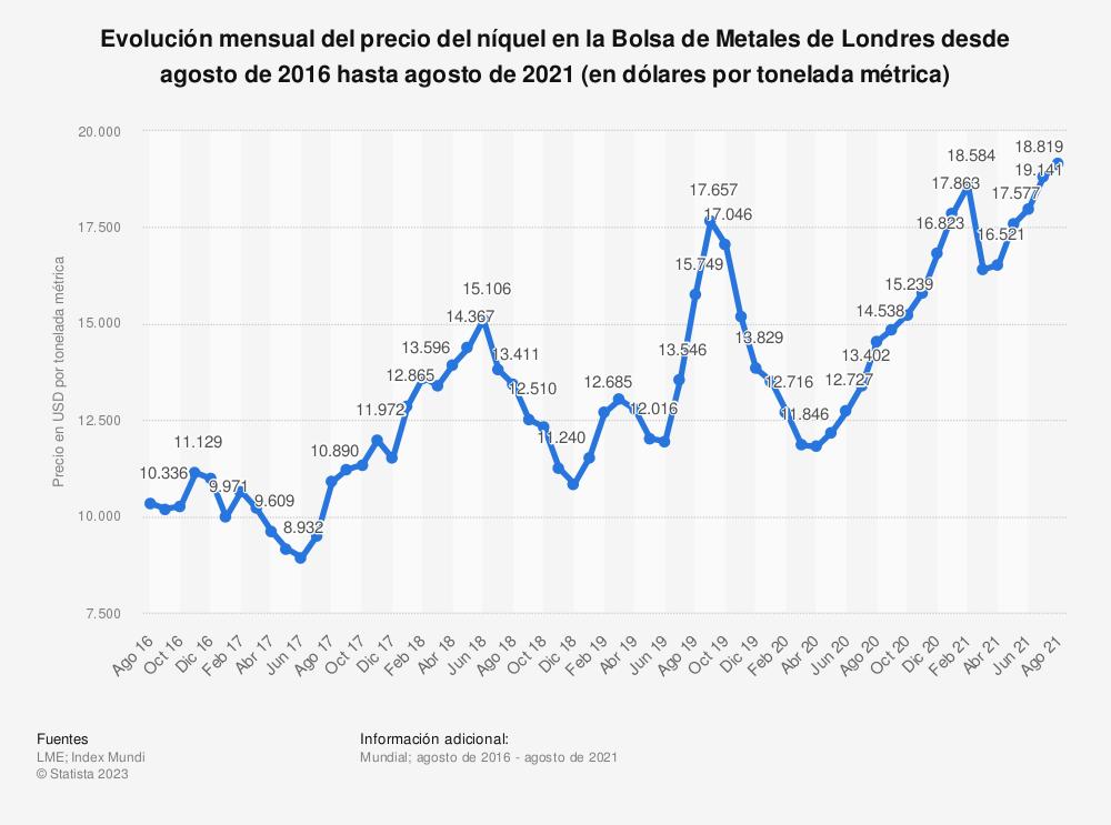 Estadística: Evolución mensual del precio del níquel en la Bolsa de Metales de Londres desde septiembre de 2017 a octubre de 2019 (en dólares por tonelada métrica) | Statista