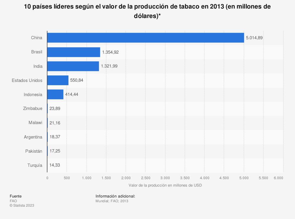 Estadística: 10 países líderes según el valor de la producción de tabaco en 2013 (en millones de dólares)*   Statista