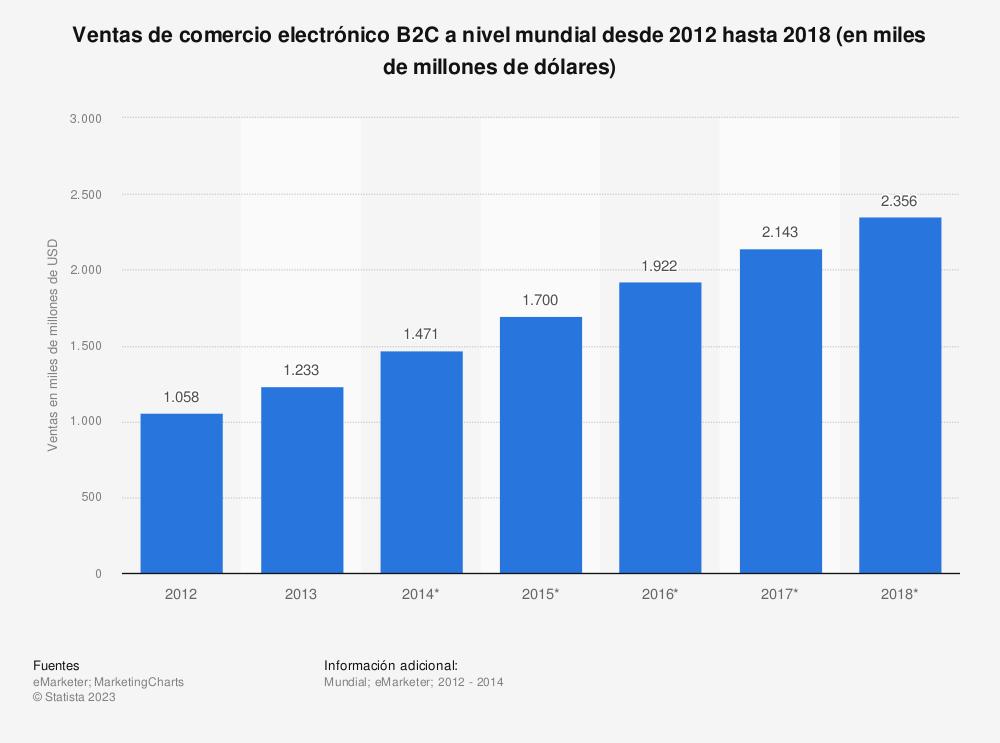 Estadística: Ventas de comercio electrónico B2C a nivel mundial desde 2012 hasta 2018 (en miles de millones de dólares) | Statista