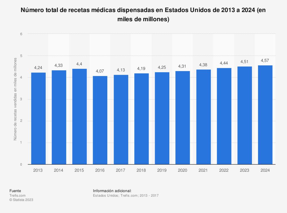 Estadística: Número total de recetas médicas dispensadas en Estados Unidos de 2013 a 2024 (en miles de millones) | Statista