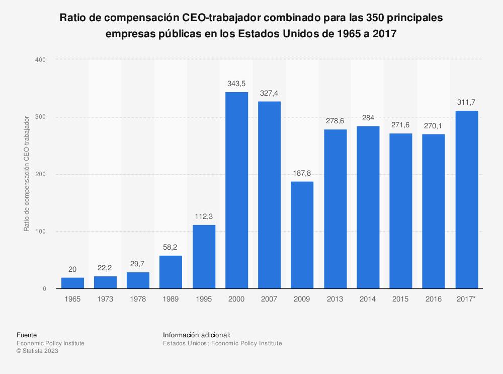 Estadística: Ratio de compensación CEO-trabajador combinado para las 350 principales empresas públicas en los Estados Unidos de 1965 a 2017 | Statista