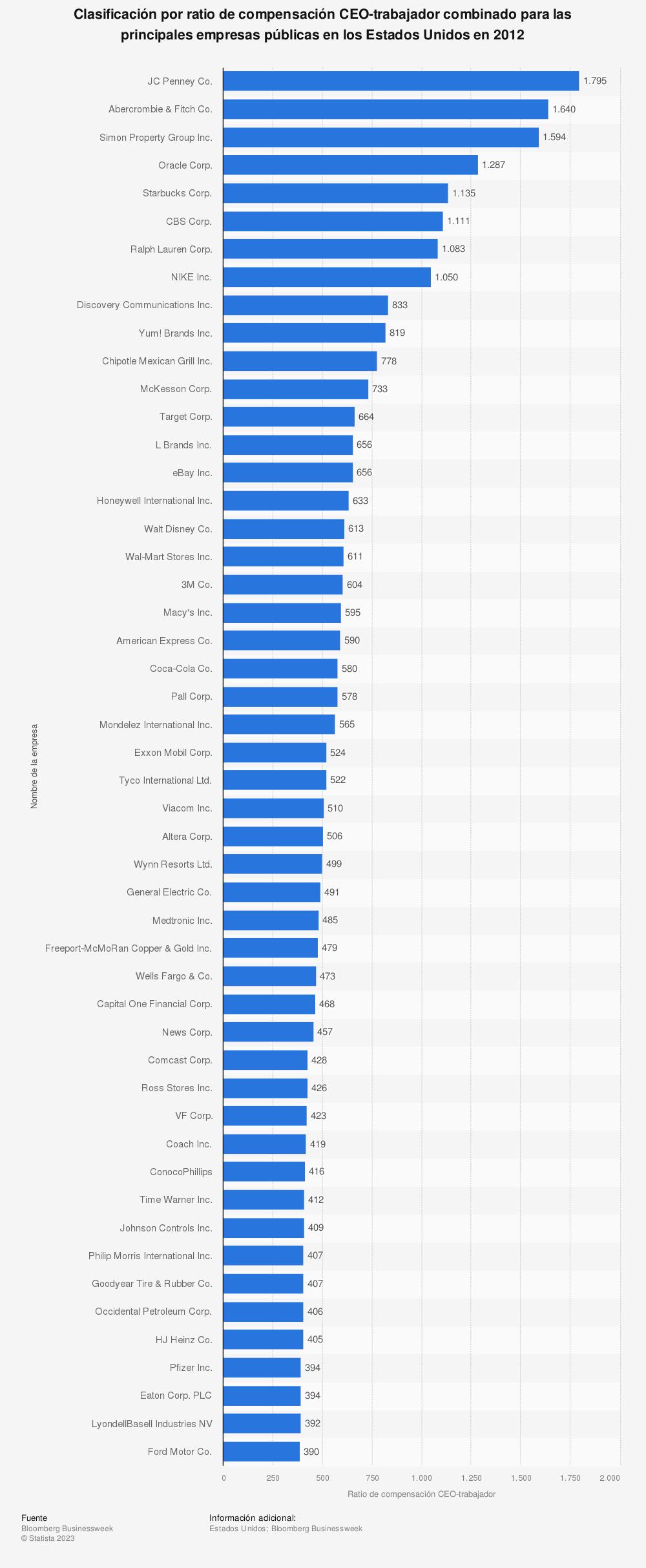 Estadística: Clasificación por ratio de compensación CEO-trabajador combinado para las principales empresas públicas en los Estados Unidos en 2012 | Statista