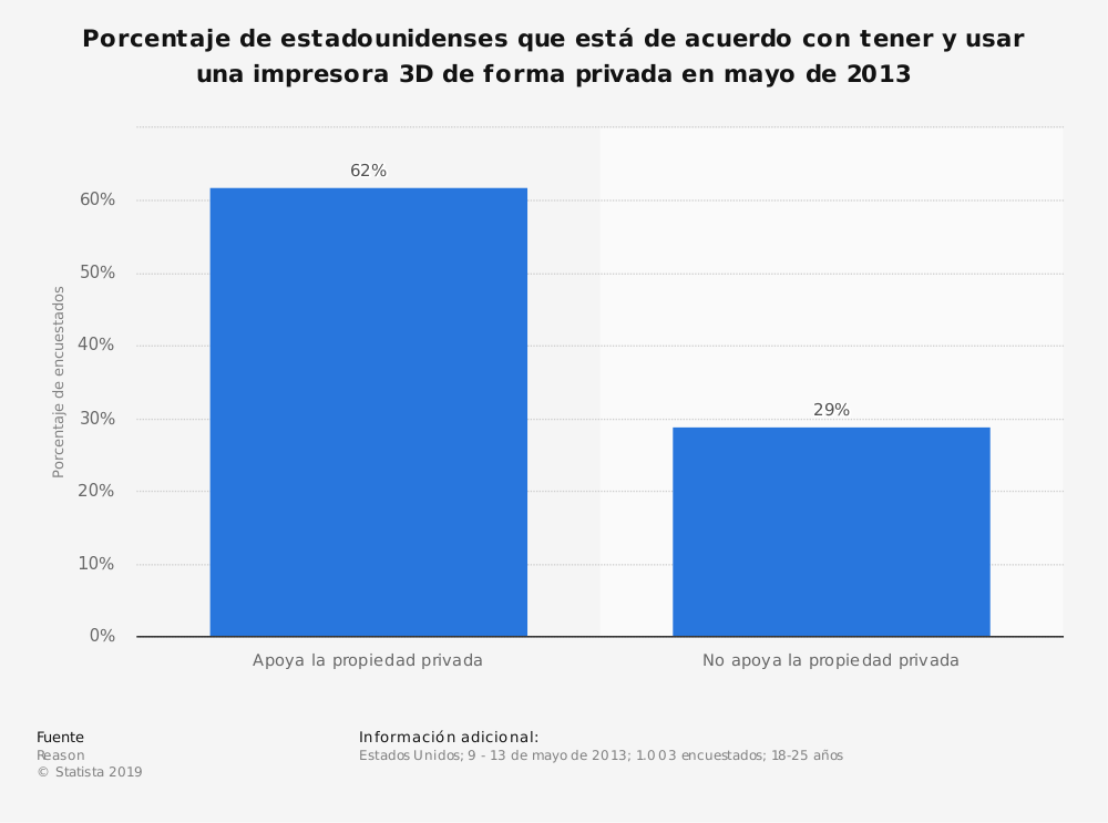 Estadística: Porcentaje de estadounidenses que está de acuerdo con tener y usar una impresora 3D de forma privada en mayo de 2013 | Statista