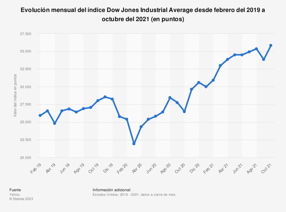 Estadística: Evolución mensual del índice Dow Jones Industrial Average de noviembre de 2015 a noviembre de 2016 (en puntos) | Statista