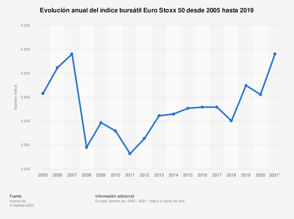 Estadística: Evolución anual del índice bursátil Euro Stoxx 50 desde 2005 hasta 2019  | Statista
