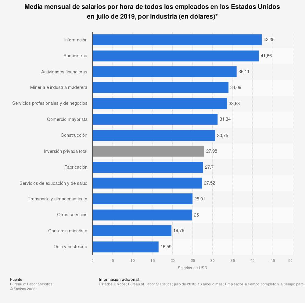 Estadística: Media mensual de salarios por hora de todos los empleados en los Estados Unidos en julio de 2019, por industria (en dólares)* | Statista
