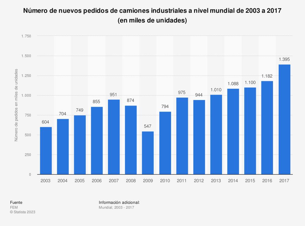 Estadística: Número de nuevos pedidos de camiones industriales a nivel mundial de 2003 a 2017 (en miles de unidades) | Statista