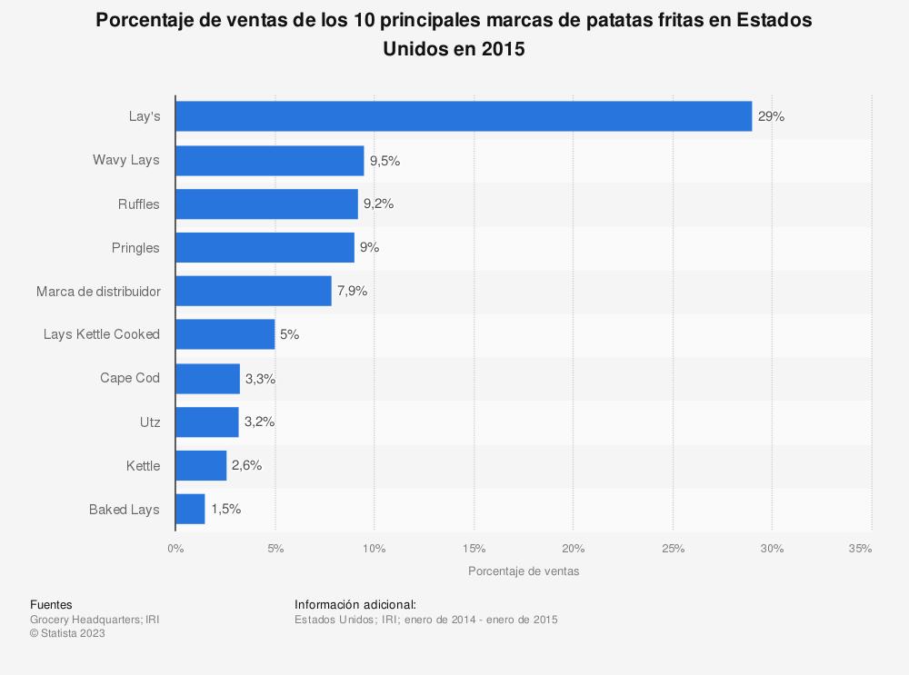 Estadística: Porcentaje de ventas de los 10 principales marcas de patatas fritas en Estados Unidos en 2015 | Statista
