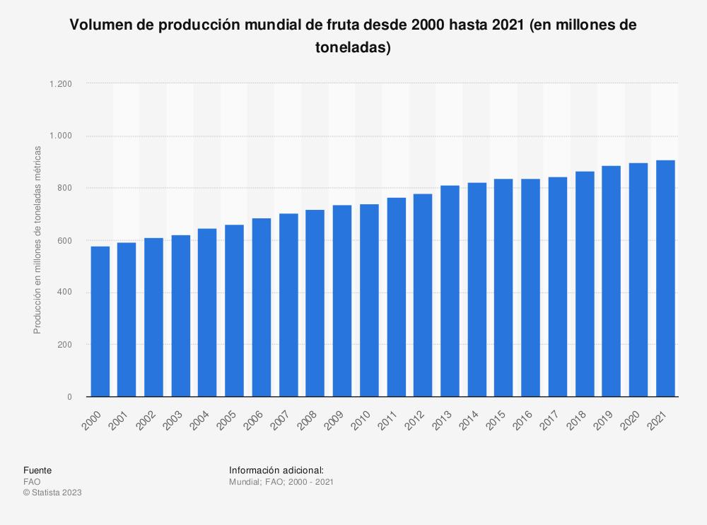 Estadística: Volumen de producción mundial de fruta fresca desde 2000 hasta 2019 (en miles de toneladas) | Statista