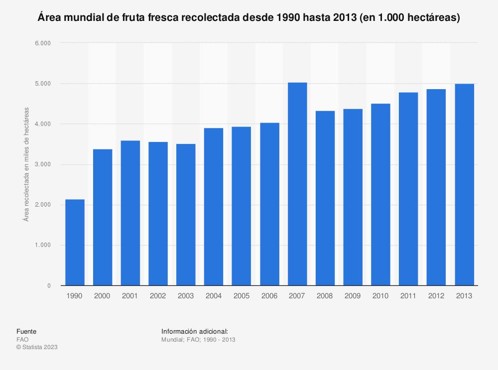 Estadística: Área mundial de fruta fresca recolectada desde 1990 hasta 2013 (en 1.000 hectáreas) | Statista