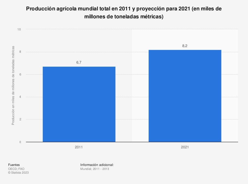 Estadística: Producción agrícola mundial total en 2011 y proyección para 2021 (en miles de millones de toneladas métricas) | Statista