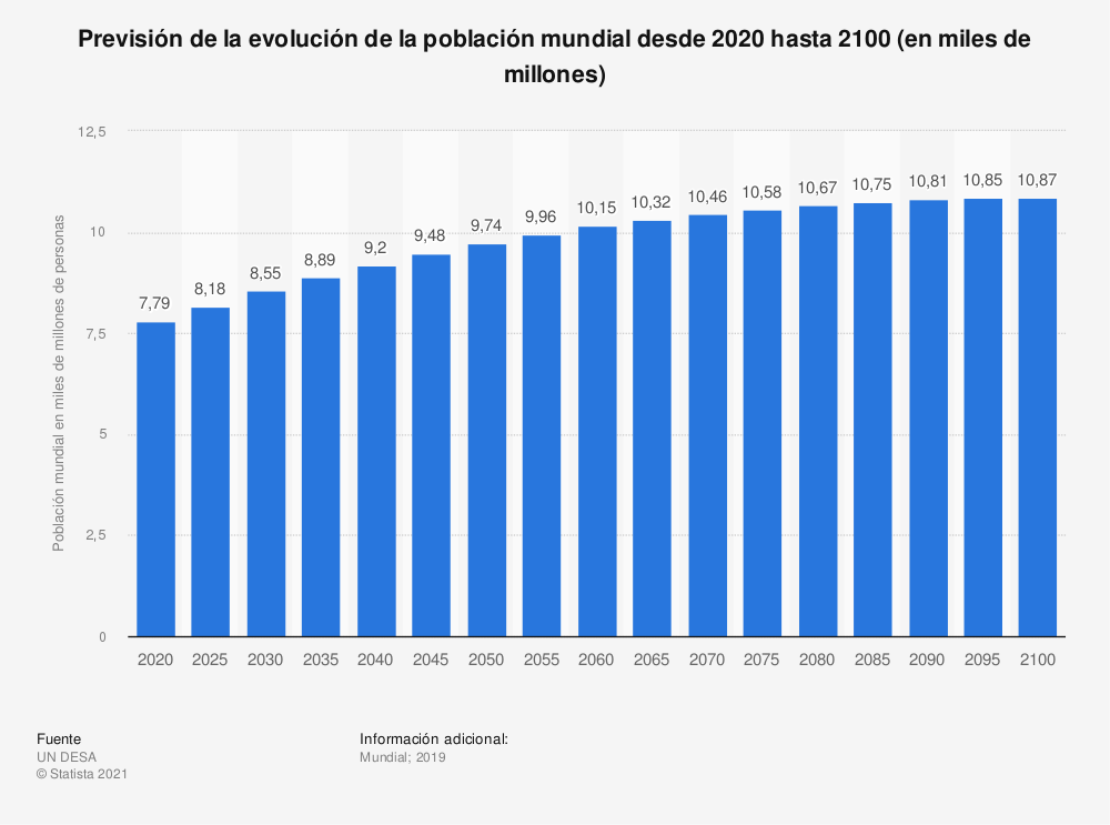 Estadística: Previsión de la evolución de la población mundial desde 2020 hasta 2100 (en miles de millones) | Statista
