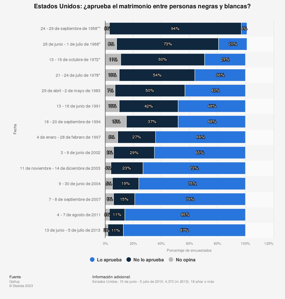 Estadística: Estados Unidos: ¿aprueba el matrimonio entre personas negras y blancas? | Statista