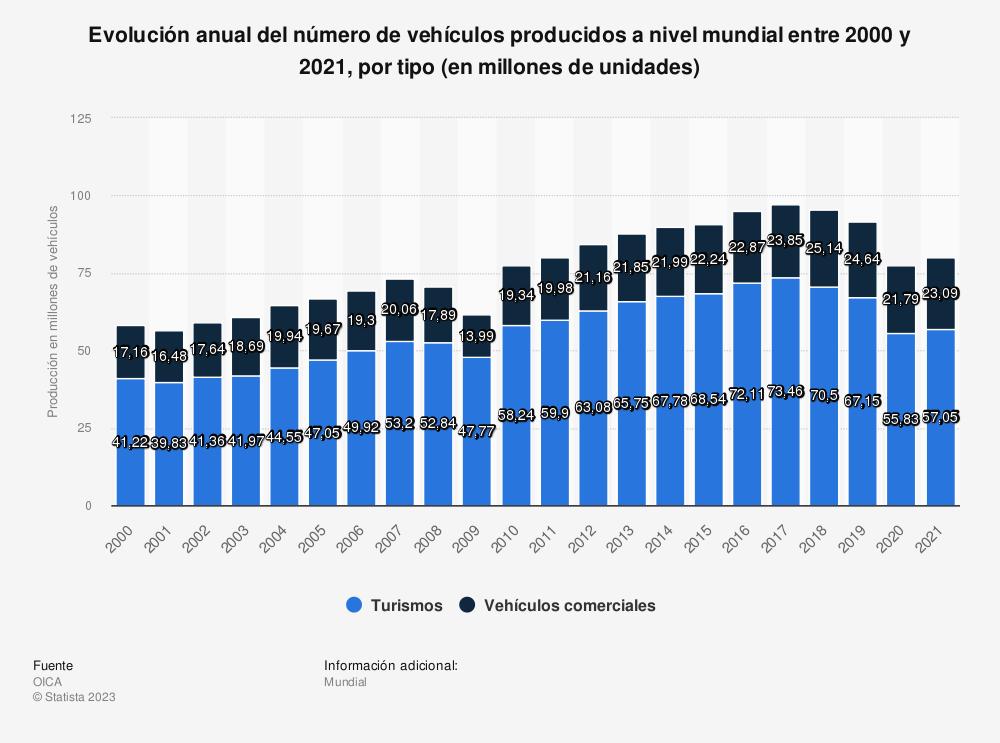 Estadística: Evolución anual del número de vehículos producidos a nivel mundial entre 2000 y 2015, por tipo (en millones de unidades) | Statista